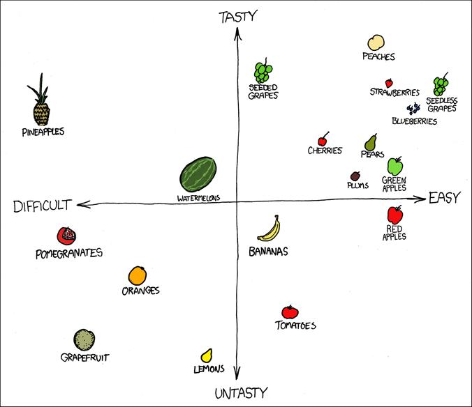 Fruktmatris från xkcd.com